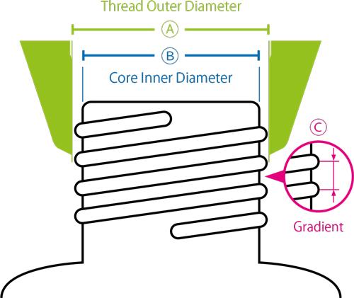 SCAT-Europe-Thread-Identification-Diameter-2021